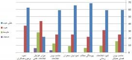 نتایج نظرسنجی همایش خانواده و ضرورت آشنایی با مهارت های مطالعه