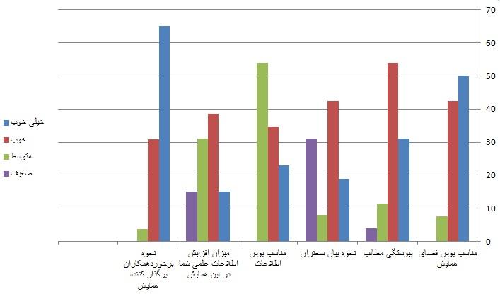 نتایج نظرسنجی همایش خانواده کارآفرین، جامعه کارآفرین